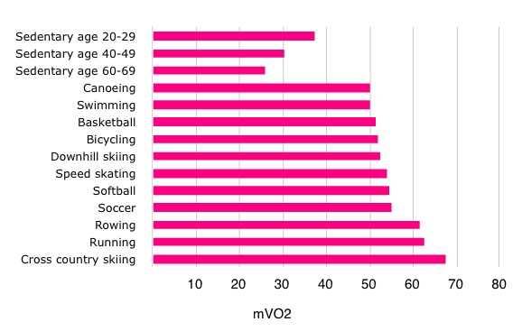 MVO2 in Women