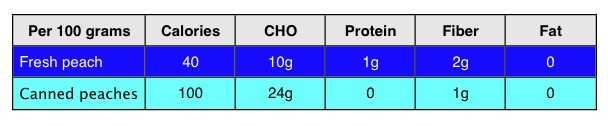 macronutrients fresh vs canned